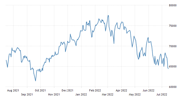 South Africa Stock Market Index (Composite)
