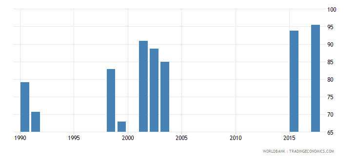 south africa survival rate to grade 4 of primary education female percent wb data