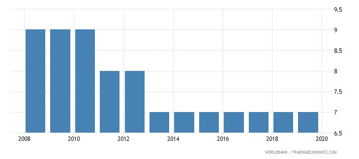 south africa tax payments number wb data