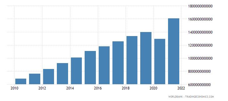 south africa tax revenue current lcu wb data