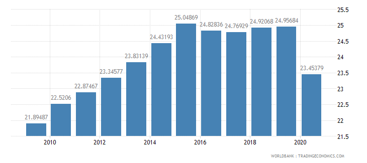 south africa tax revenue percent of gdp wb data