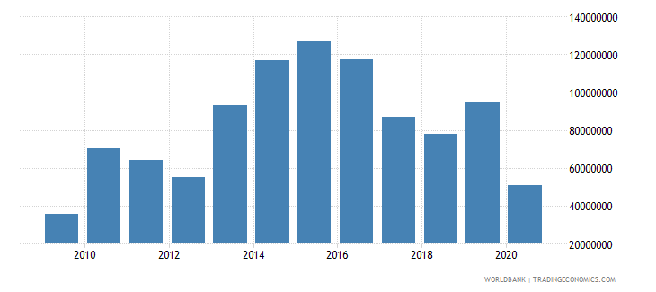 south africa taxes on exports current lcu wb data