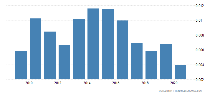 south africa taxes on exports percent of tax revenue wb data