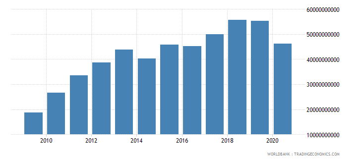 south africa taxes on international trade current lcu wb data