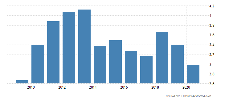 south africa taxes on international trade percent of revenue wb data