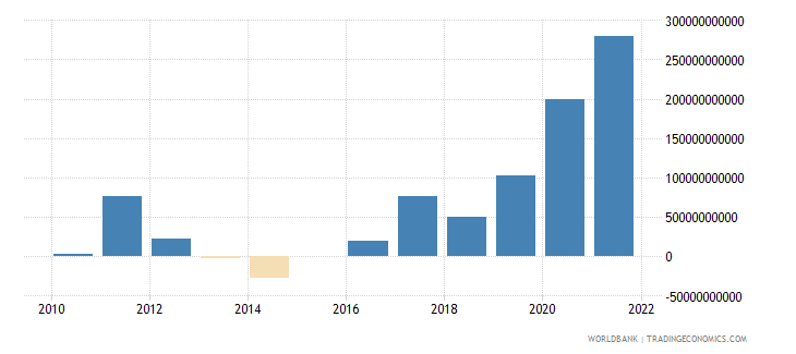 south africa terms of trade adjustment constant lcu wb data