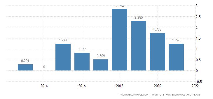 South Africa Terrorism Index
