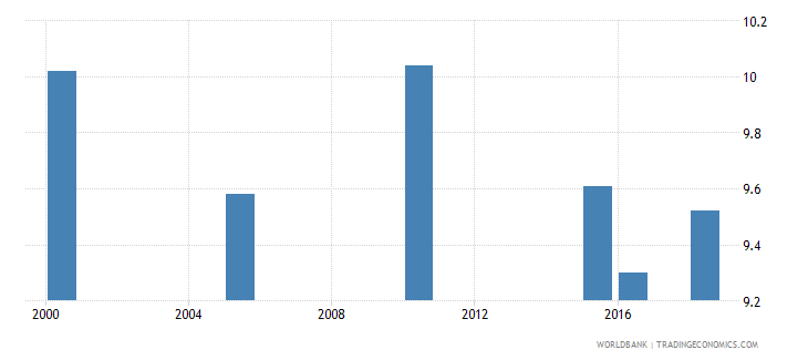 south africa total alcohol consumption per capita liters of pure alcohol projected estimates 15 years of age wb data