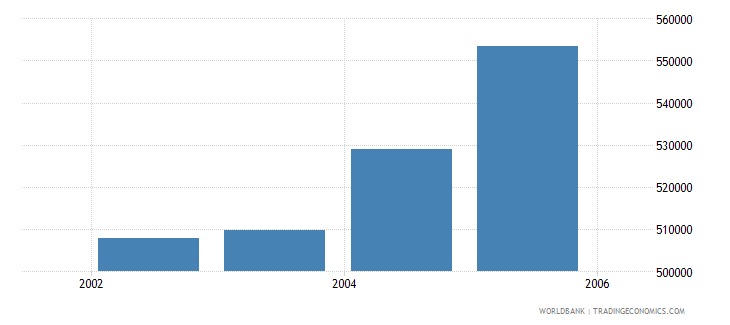 south africa total businesses registered number wb data