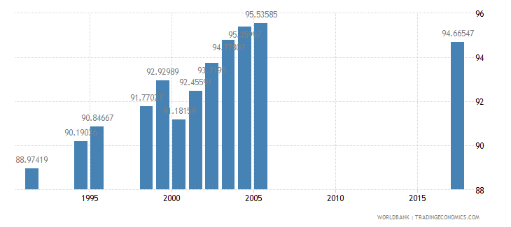 south africa total enrollment primary female percent net wb data