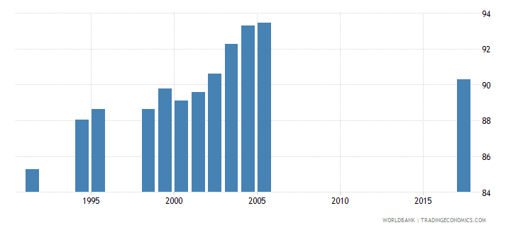 south africa total enrollment primary male percent net wb data