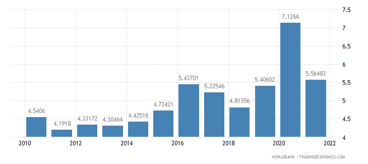 south africa total reserves in months of imports wb data