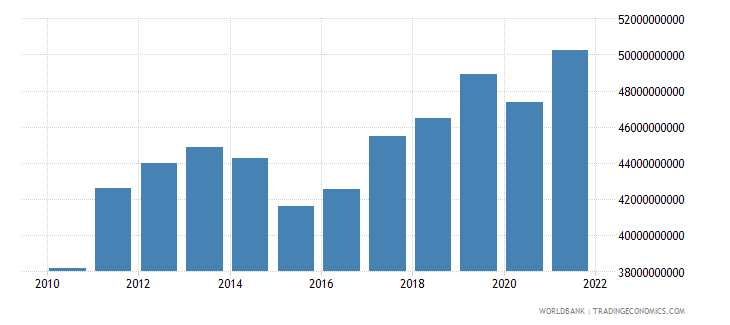 south africa total reserves minus gold us dollar wb data