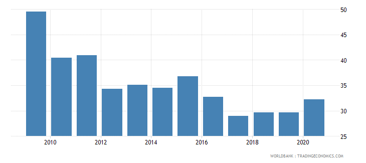 south africa total reserves percent of total external debt wb data