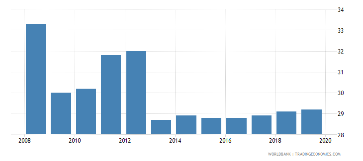south africa total tax rate percent of profit wb data