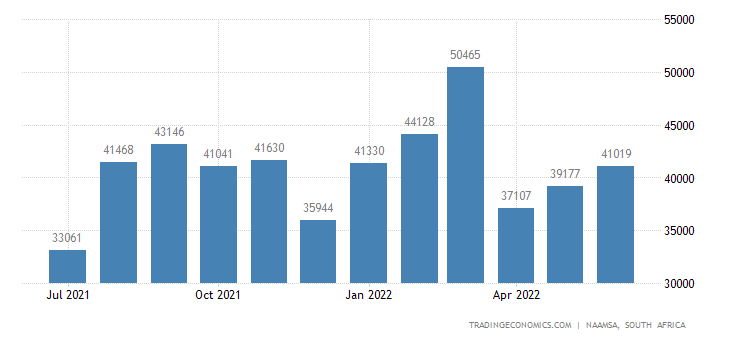 South Africa Total Vehicle Sales