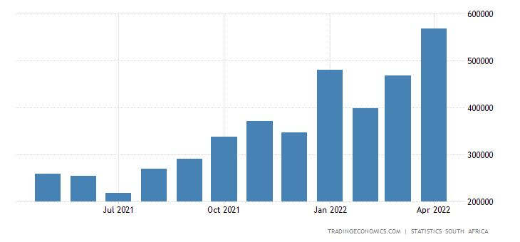 South Africa Tourist Arrivals