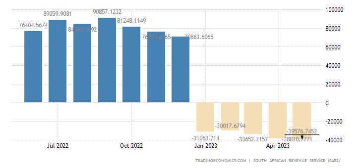 South Africa Trade Balance - Cumulative