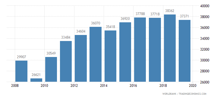 south africa trademark applications total wb data