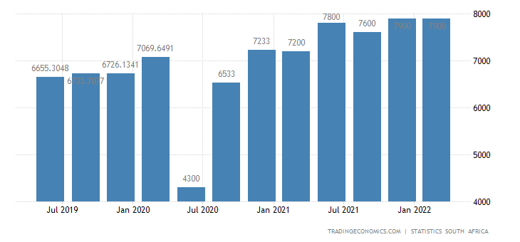 South Africa Unemployed Persons