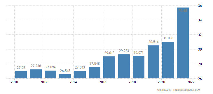 south africa unemployment female percent of female labor force wb data