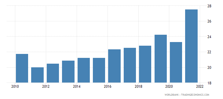 south africa unemployment male percent of male labor force national estimate wb data