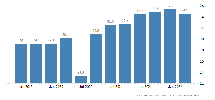 South Africa Unemployment Rate | 2019 | Data | Chart