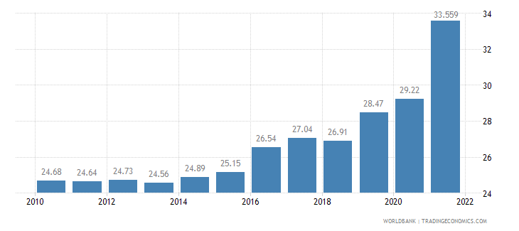 south africa unemployment total percent of total labor force wb data