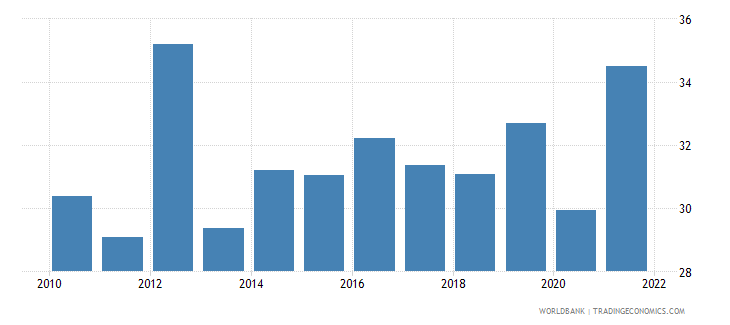 south africa unemployment with basic education female wb data