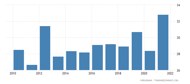 south africa unemployment with basic education percent of total unemployment wb data