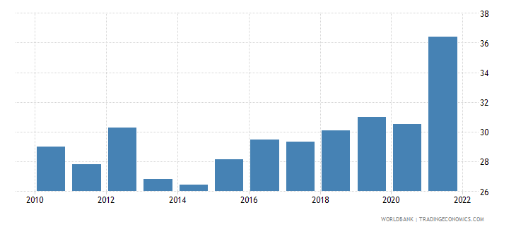 south africa unemployment with intermediate education female wb data