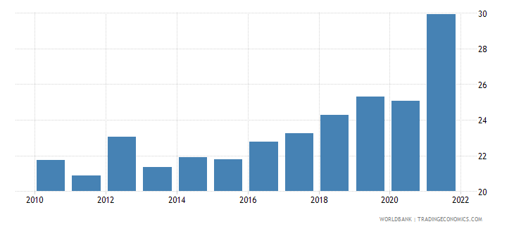 south africa unemployment with intermediate education male wb data