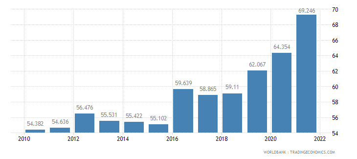 south africa unemployment youth female percent of female labor force ages 15 24 wb data
