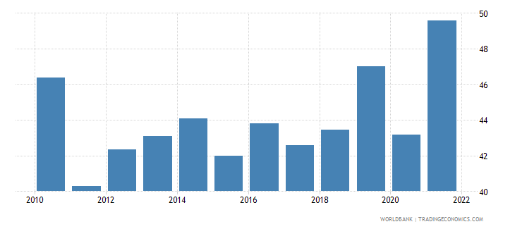 south africa unemployment youth total percent of total labor force ages 15 24 national estimate wb data