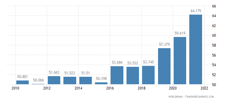 south africa unemployment youth total percent of total labor force ages 15 24 wb data