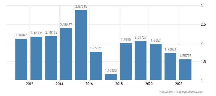 south africa urban population growth annual percent wb data