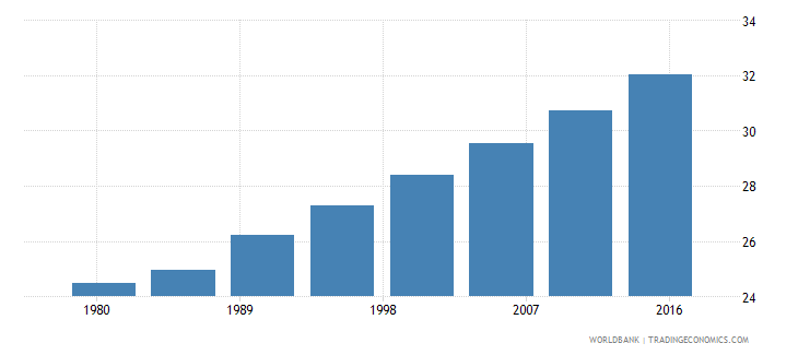 south africa urban population male percent of total wb data