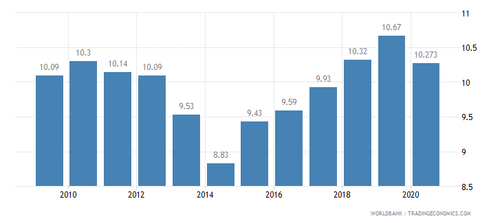 south africa vulnerable employment total percent of total employment wb data