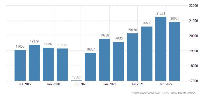 South Africa Average Monthly Wages in Manufacturing
