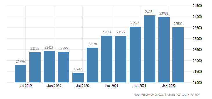 South Africa Average Monthly Gross Wage