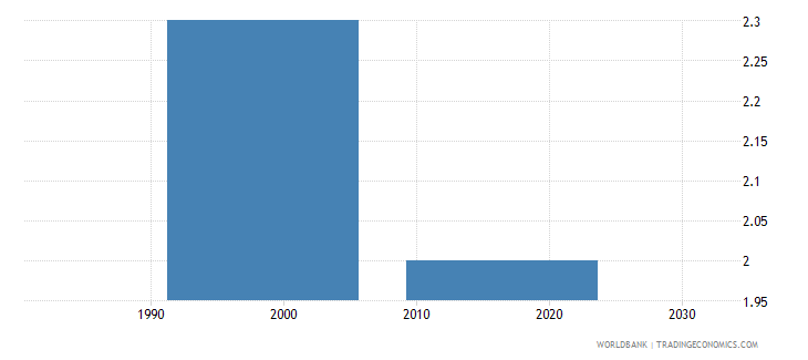 south africa wanted fertility rate births per woman wb data