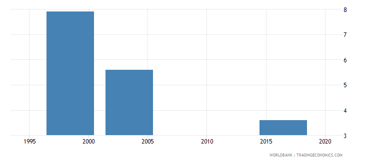 south africa women who were first married by age 18 percent of women ages 20 24 wb data