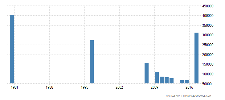 south africa youth illiterate population 15 24 years male number wb data