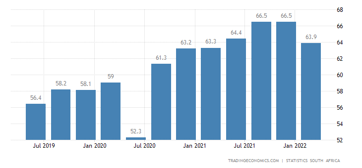 South Africa Youth Unemployment Rate