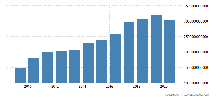 south asia adjusted net national income us dollar wb data