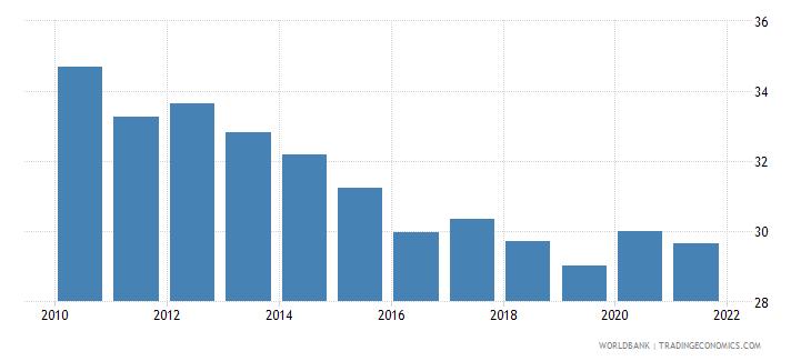 south asia adjusted savings gross savings percent of gni wb data