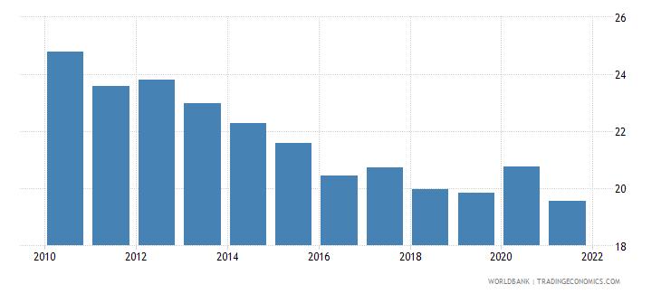 south asia adjusted savings net national savings percent of gni wb data