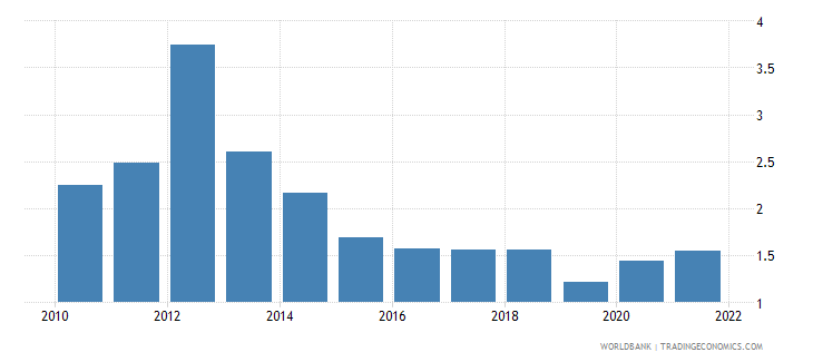 south asia agricultural raw materials exports percent of merchandise exports wb data