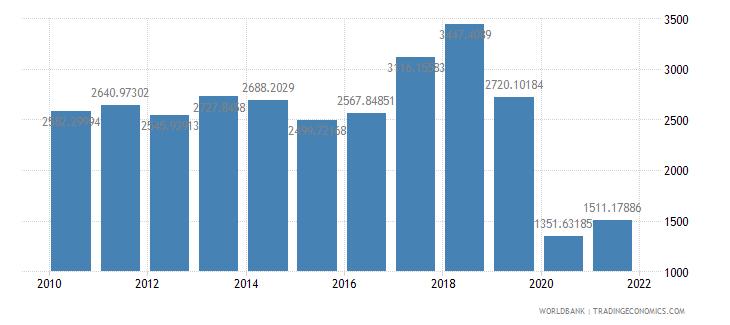 south asia air transport freight million ton km wb data