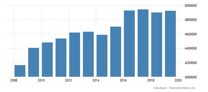 south asia armed forces personnel total wb data